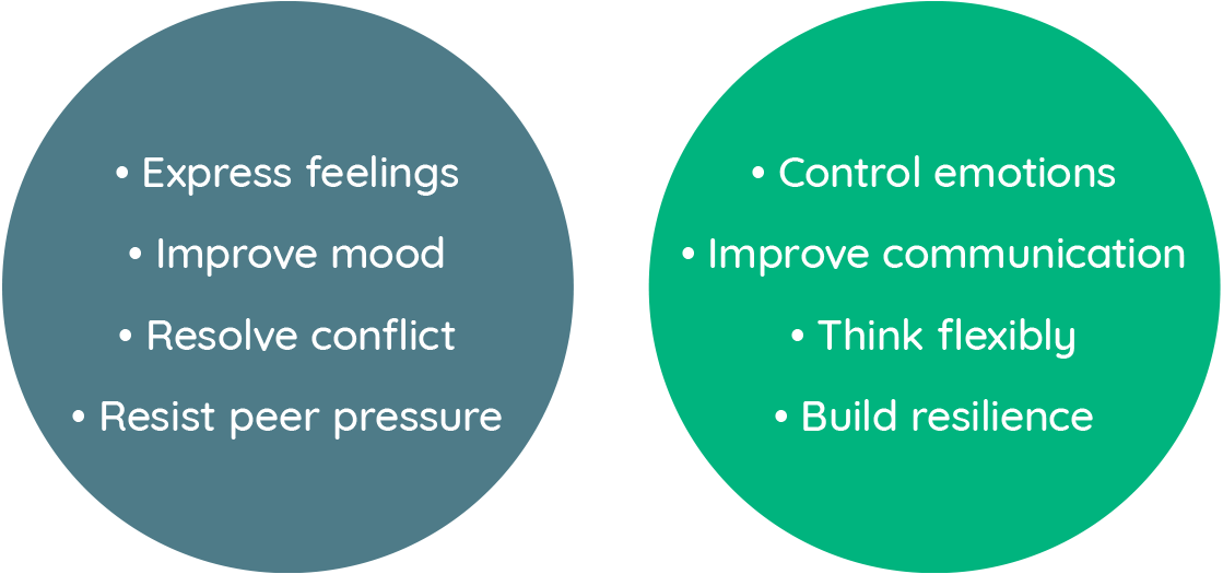• Express feelings • Improve mood • Resolve conflict • Resist peer pressure • Control emotions • Improve communication • Think flexibly • Build resilience